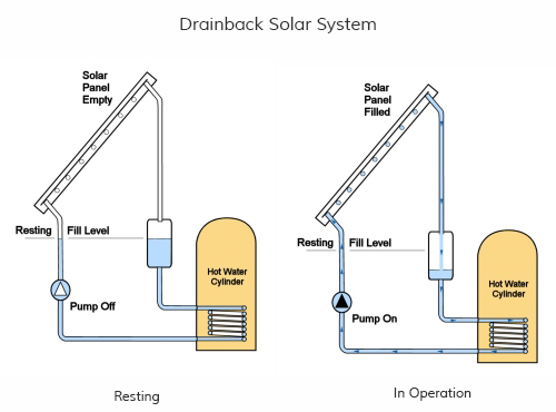 schematic showing how a drainback solar thermal system operates