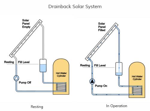 Solar Thermal Plumbing Arrangements
