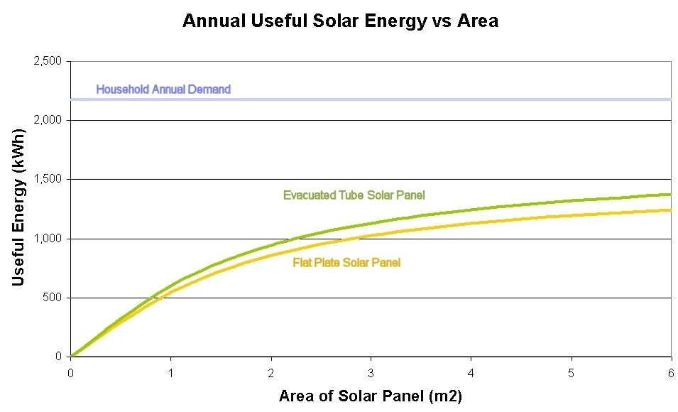 how solar thermal energy varies panel area