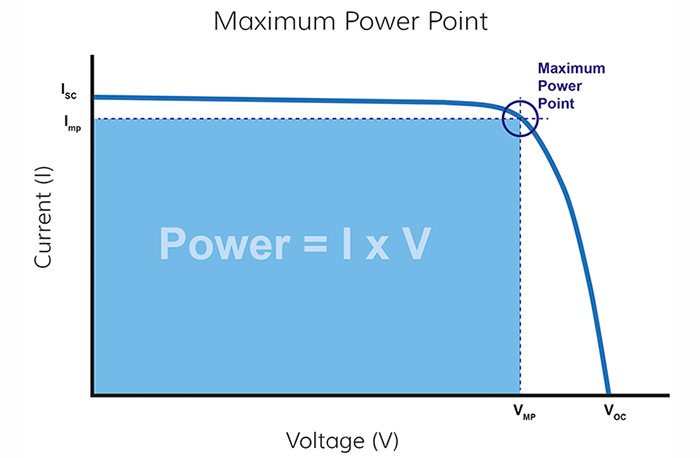 IV curve at maximum power point