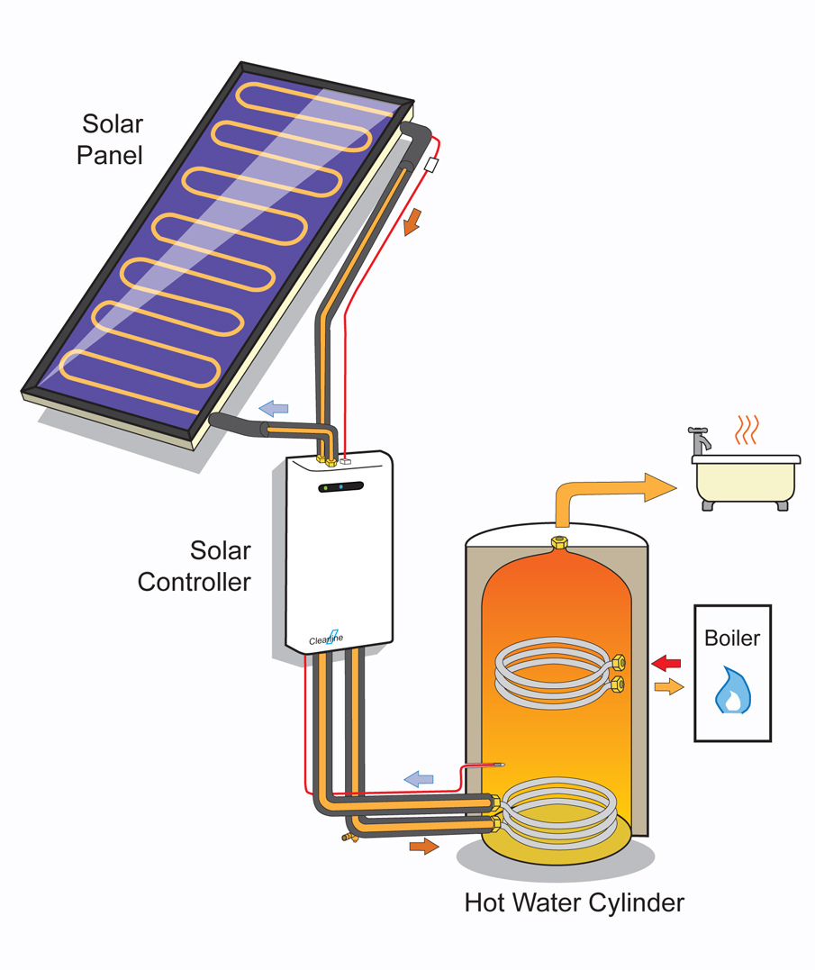 how solar heating works