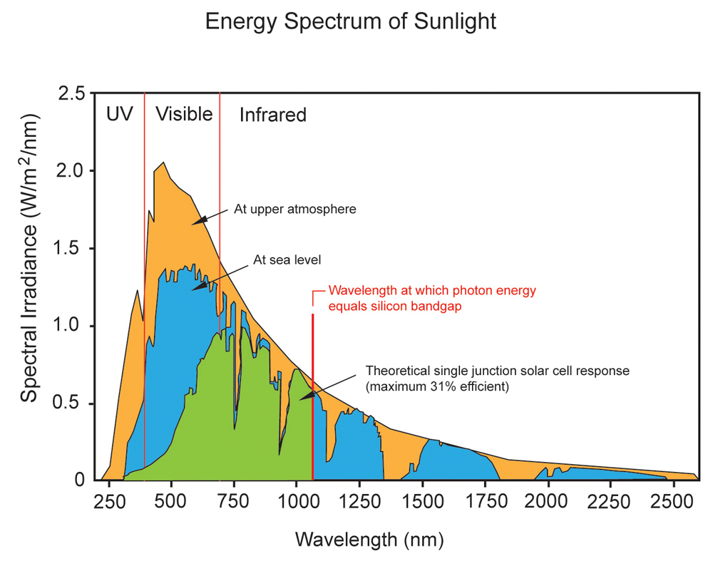 pv cell efficiency fundamental limits