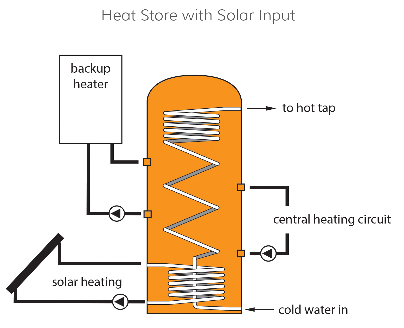 schematic showing how a heat store