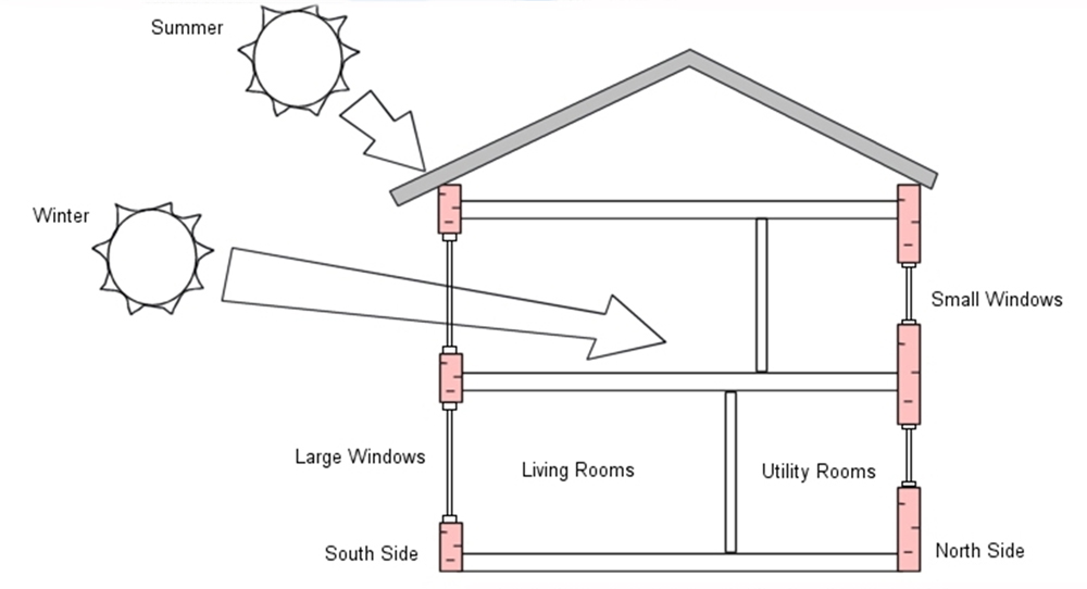how passive solar gain works