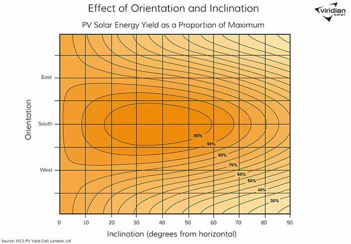 how solar energy varies with tilt and orientation