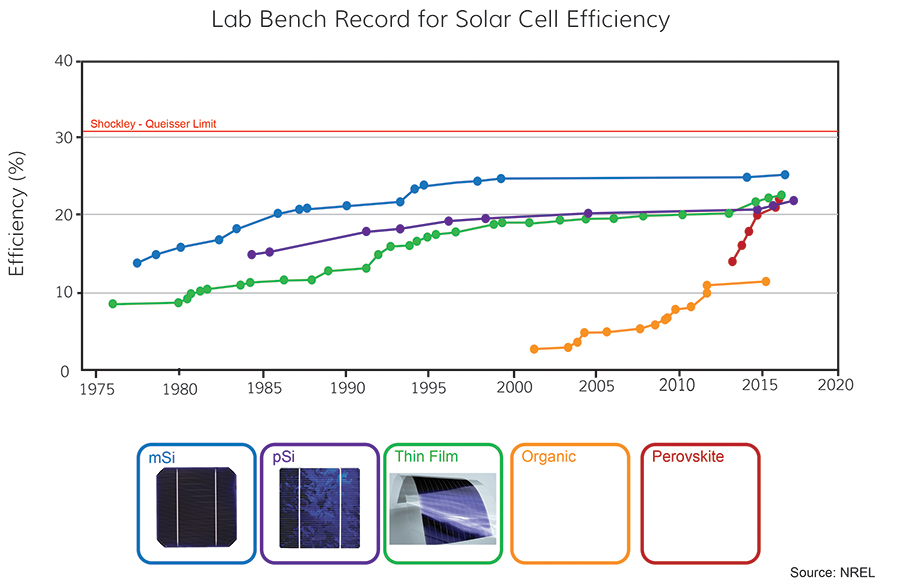 efficiency of solar pv cells