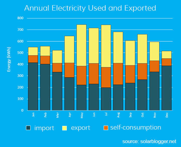 annual profile of solar energy generation and consumption for home