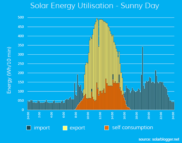 typical profile of solar energy generation and consumption
