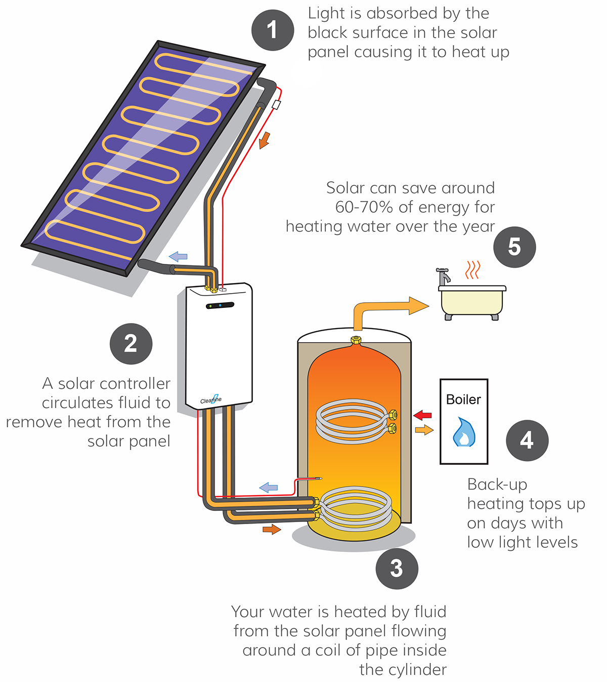 smith water heater wiring diagram water heater radiator